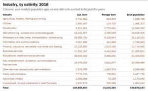 industry by nativity